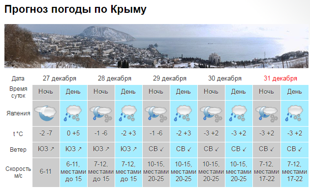 pogoda-v-krymu