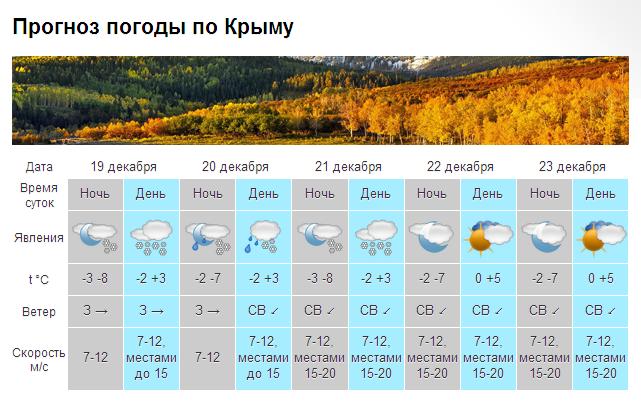pogoda-v-krymu_dekabr