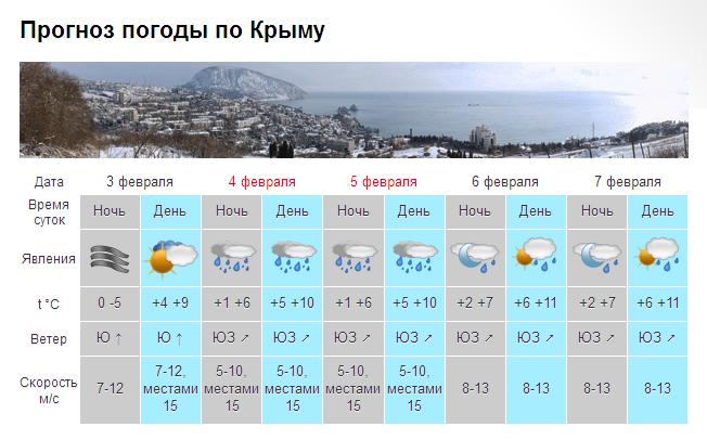 погода_крым