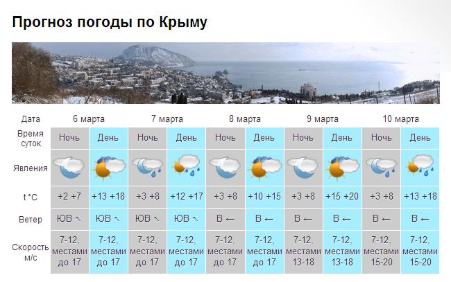 погода 8 марта
