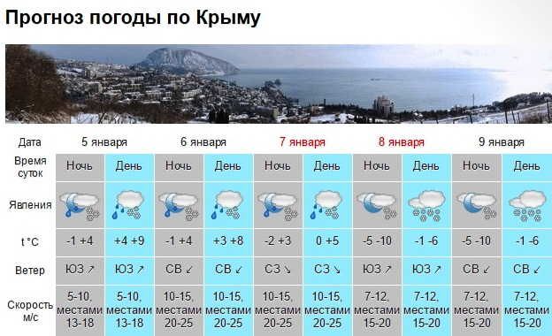 ВКрыму всреду до4 градусов тепла, дождь иснег